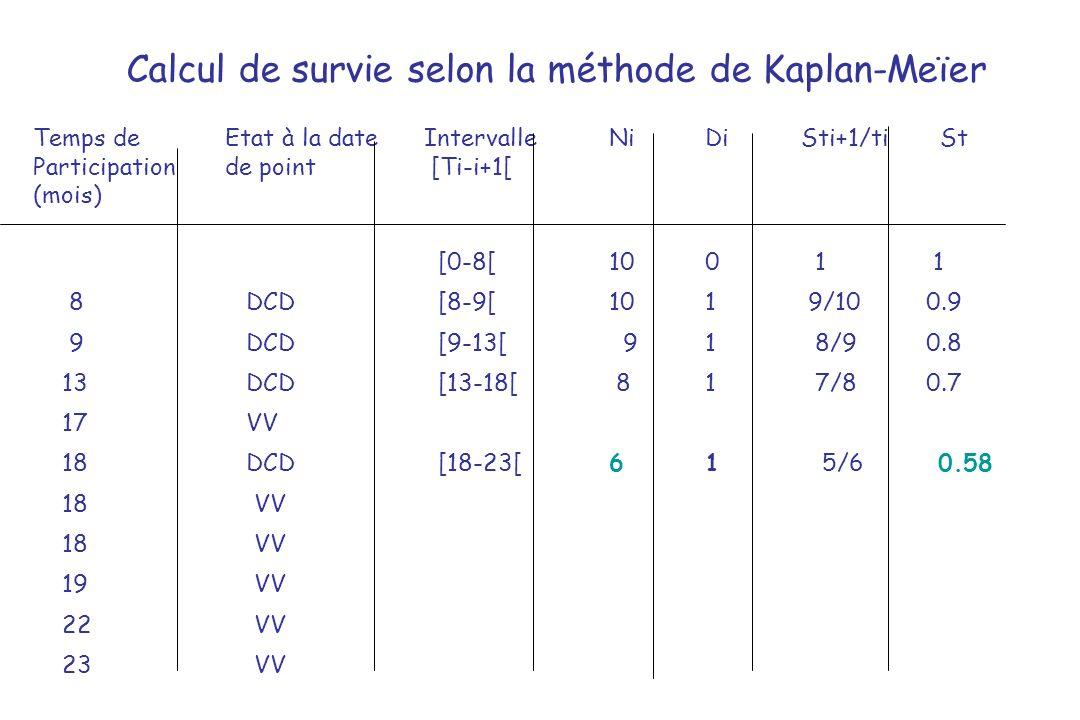 Calcul de survie selon la méthode de Kaplan-Meïer Temps de Etat à la date IntervalleNiDiSti+1/ti St Participation de point [Ti-i+1[ (mois) [0-8[100 1