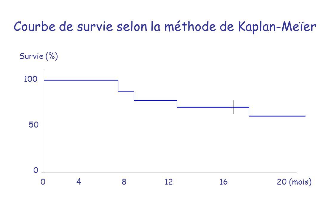 Courbe de survie selon la méthode de Kaplan-Meïer Survie (%) 100 50 0 04 8 121620 (mois)
