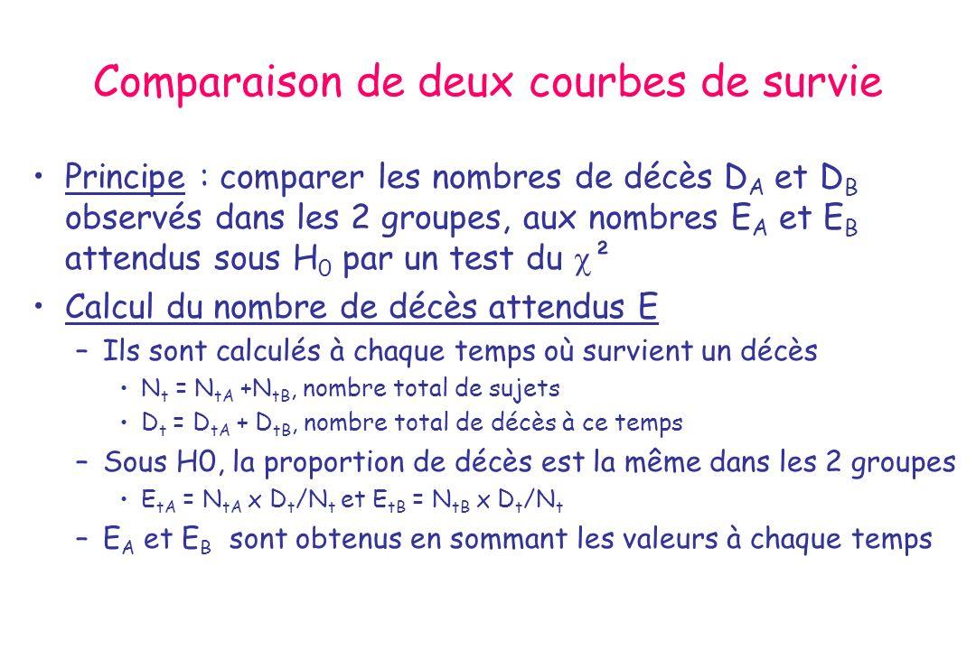 Comparaison de deux courbes de survie Principe : comparer les nombres de décès D A et D B observés dans les 2 groupes, aux nombres E A et E B attendus