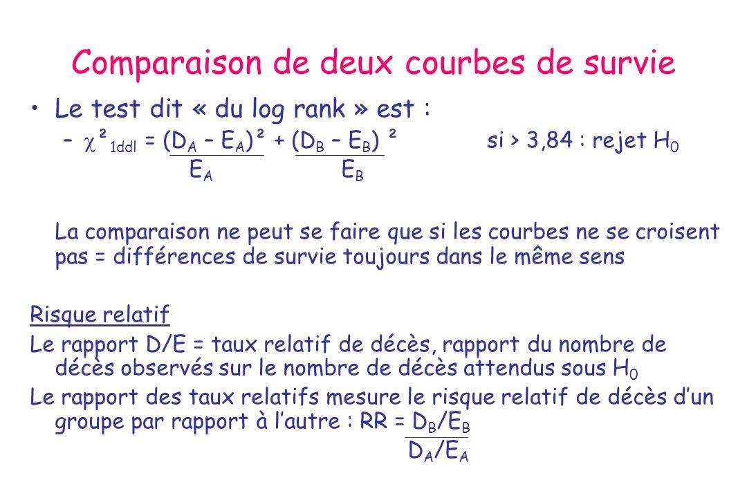 Comparaison de deux courbes de survie Le test dit « du log rank » est : – ² 1ddl = (D A – E A )² + (D B – E B ) ² si > 3,84 : rejet H 0 E A E B La com