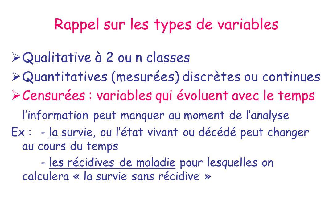 Rappel sur les types de variables Qualitative à 2 ou n classes Quantitatives (mesurées) discrètes ou continues Censurées : variables qui évoluent avec