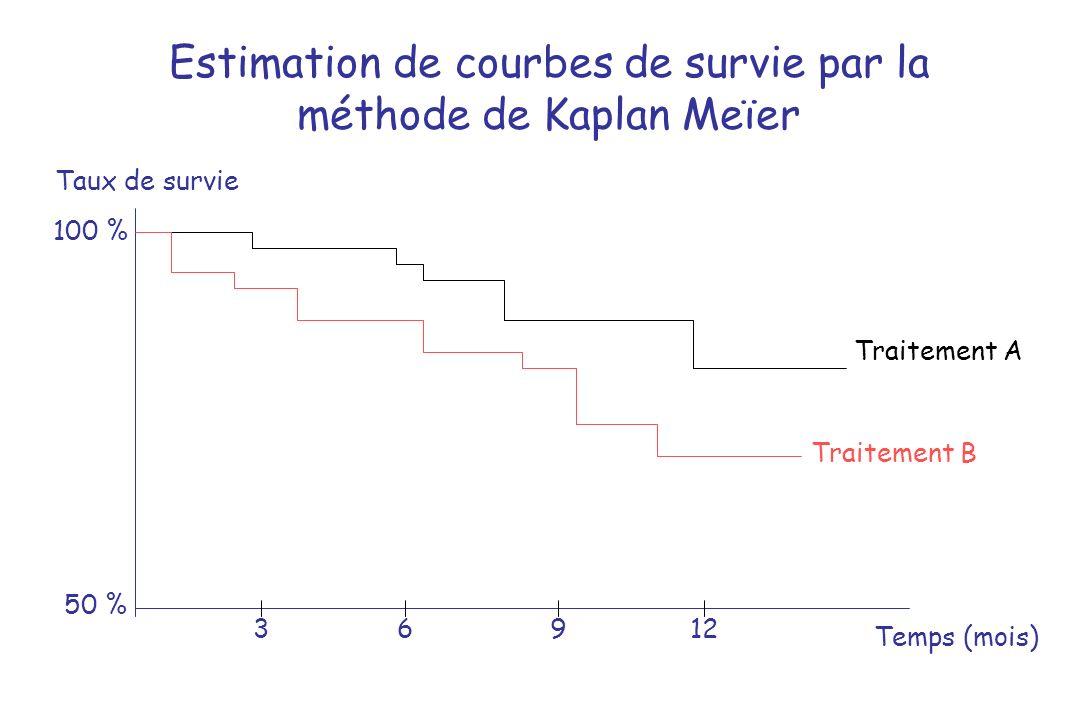 Estimation de courbes de survie par la méthode de Kaplan Meïer Taux de survie Temps (mois) 50 % 100 % 3 6 912 Traitement A Traitement B