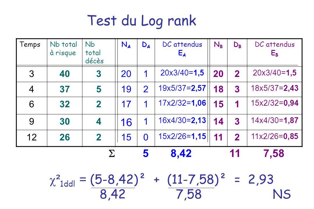 Test du Log rank TempsNb total à risque Nb total décès NANA DADA DC attendus E A NBNB DBDB DC attendus E B 3403201 20x3/40=1,5 202 20x3/40=1,5 4375192