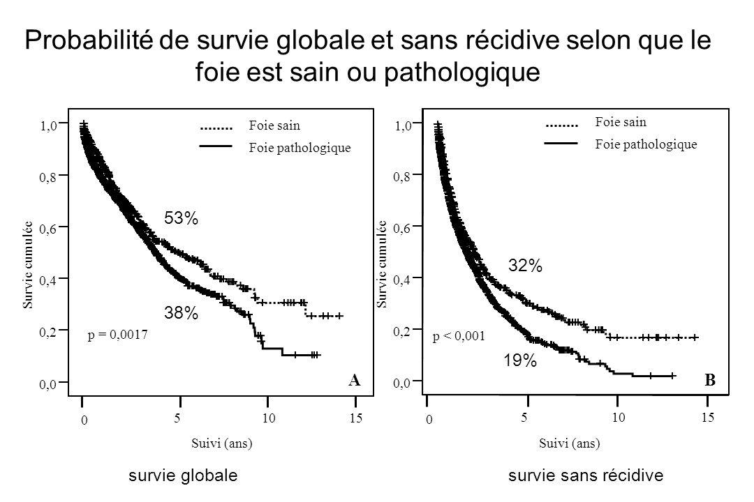 P = 0.002 0,0 0,2 0,4 0,6 0,8 1,0 Survie cumulée Suivi (ans) 0 15510 Foie sain Foie pathologique p = 0,0017 P < 0.001 0,0 0,2 0,4 0,6 0,8 1,0 Survie c