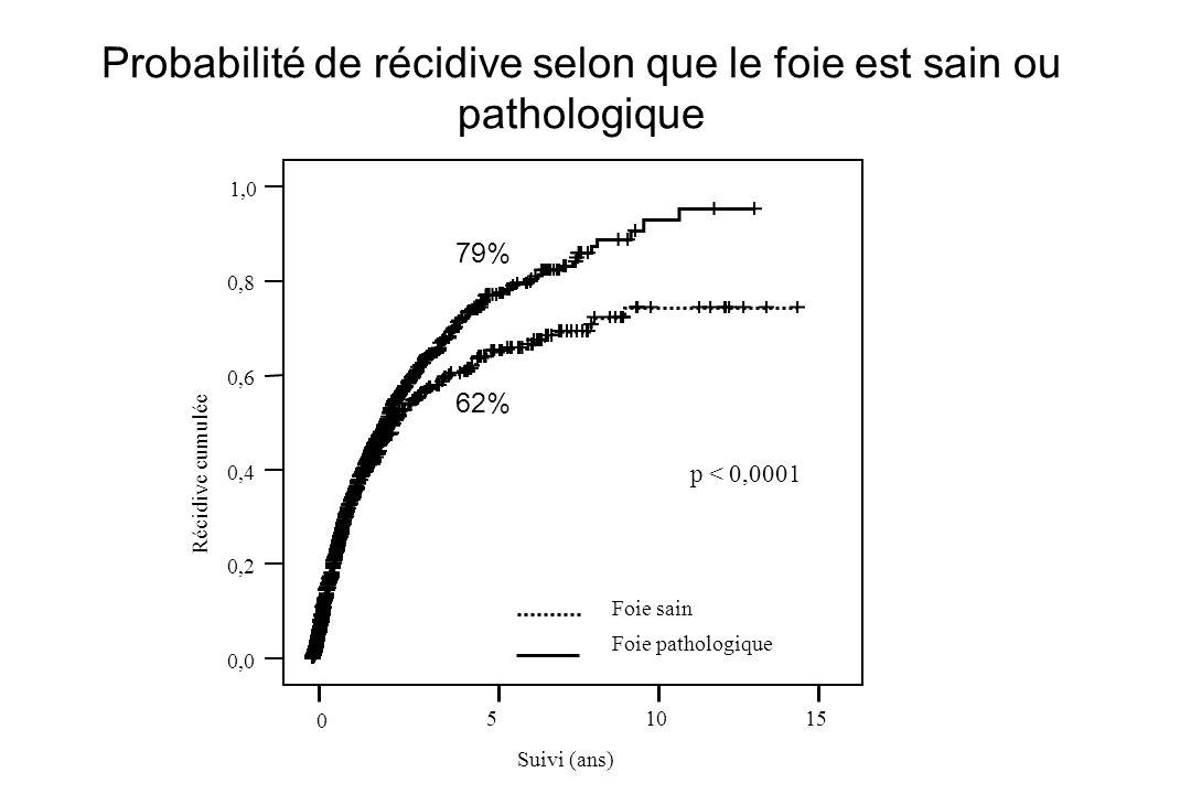 Probabilité de récidive selon que le foie est sain ou pathologique 0,0 0,2 0,4 0,6 0,8 1,0 Récidive cumulée Foie sain Foie pathologique p < 0,0001 Sui