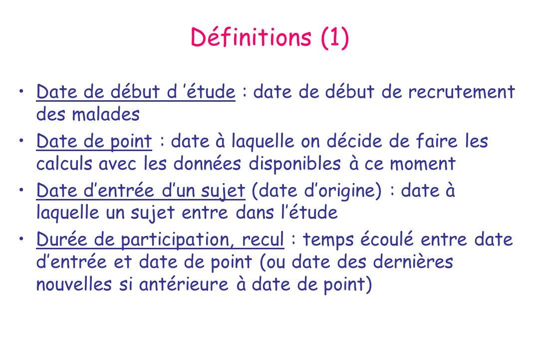 Définitions (1) Date de début d étude : date de début de recrutement des malades Date de point : date à laquelle on décide de faire les calculs avec l