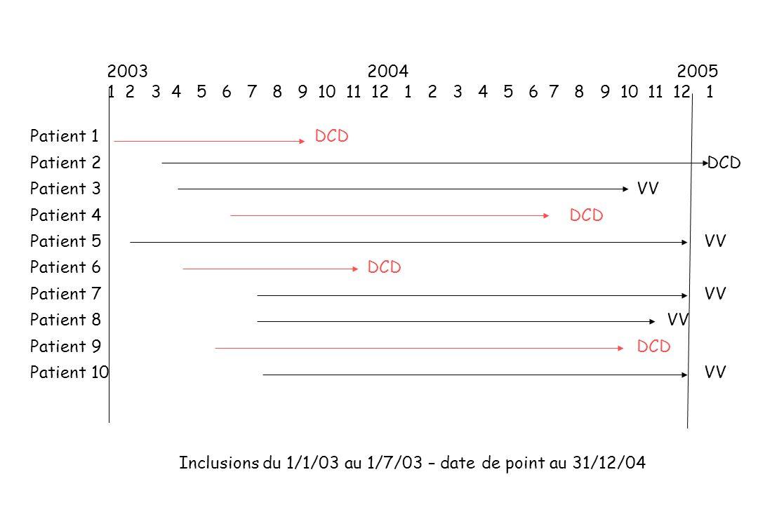 Date Date Etat aux Etat à la Temps de Recul origine dernières dernières date de participation 1/1/2005 (1) nouvelles nouvelles point (mois)- (1) Patient 1 1/1/03 30/9/03 DCD DCD 9 24 Patient 2* 1/3/03 31/1/05 DCD Vivant 22 22 Patient 3* 1/4/03 31/10/04 Vivant Vivant 19 21 Patient 4 1/6/03 30/6/04 DCD DCD 13 19 Patient 5* 1/2/03 31/12/04 Vivant Vivant 23 23 Patient 6 1/4/03 30/11/03 DCD DCD 8 21 Patient 7* 1/7/03 31/12/04 Vivant Vivant 18 18 Patient 8* 1/7/03 30/11/04 Vivant Vivant 17 18 Patient 9 1/5/03 31/10/04 DCD DCD 18 20 Patient 10* 1/7/03 31/12/04 Vivant Vivant 18 18 * Données censurées 5
