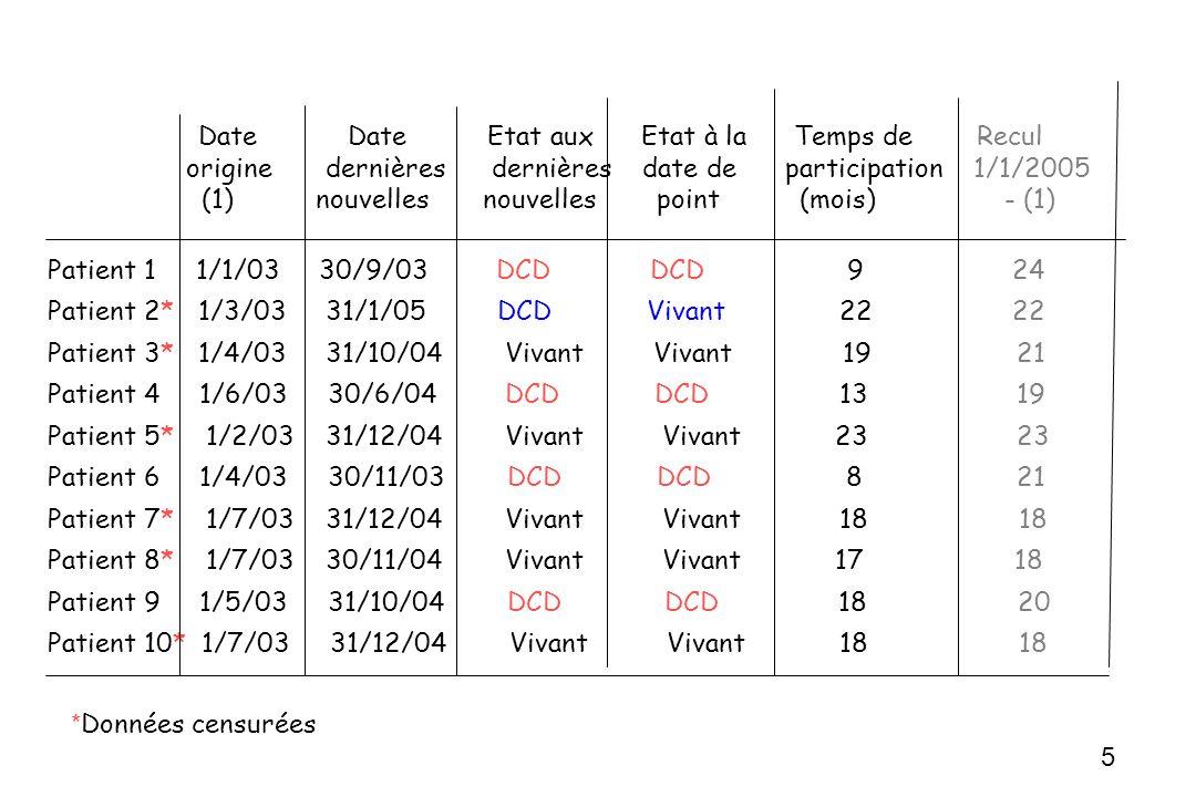 Date Date Etat aux Etat à la Temps de Recul origine dernières dernières date de participation 1/1/2005 (1) nouvelles nouvelles point (mois)- (1) Patie