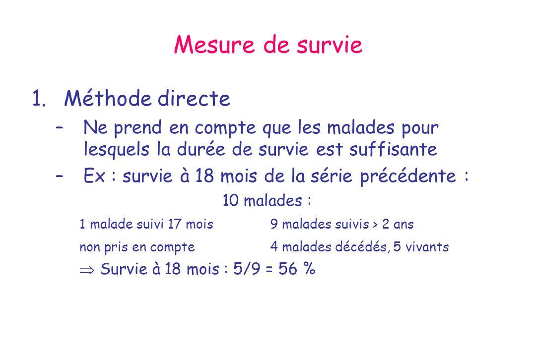 Mesure de survie 1.Méthode directe –Ne prend en compte que les malades pour lesquels la durée de survie est suffisante –Ex : survie à 18 mois de la sé