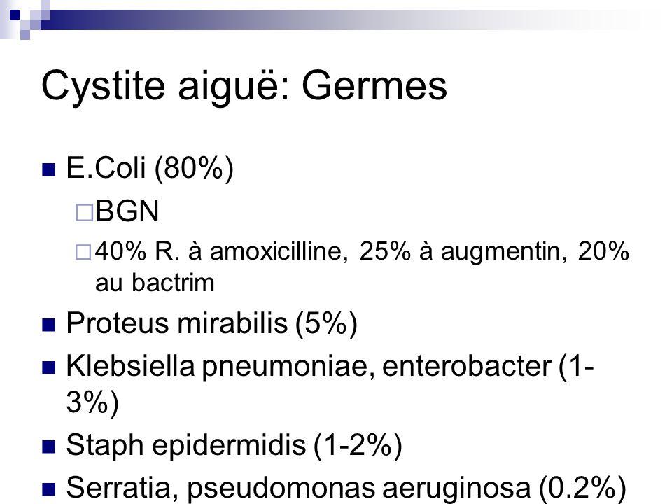Cystite aiguë: Germes E.Coli (80%) BGN 40% R. à amoxicilline, 25% à augmentin, 20% au bactrim Proteus mirabilis (5%) Klebsiella pneumoniae, enterobact