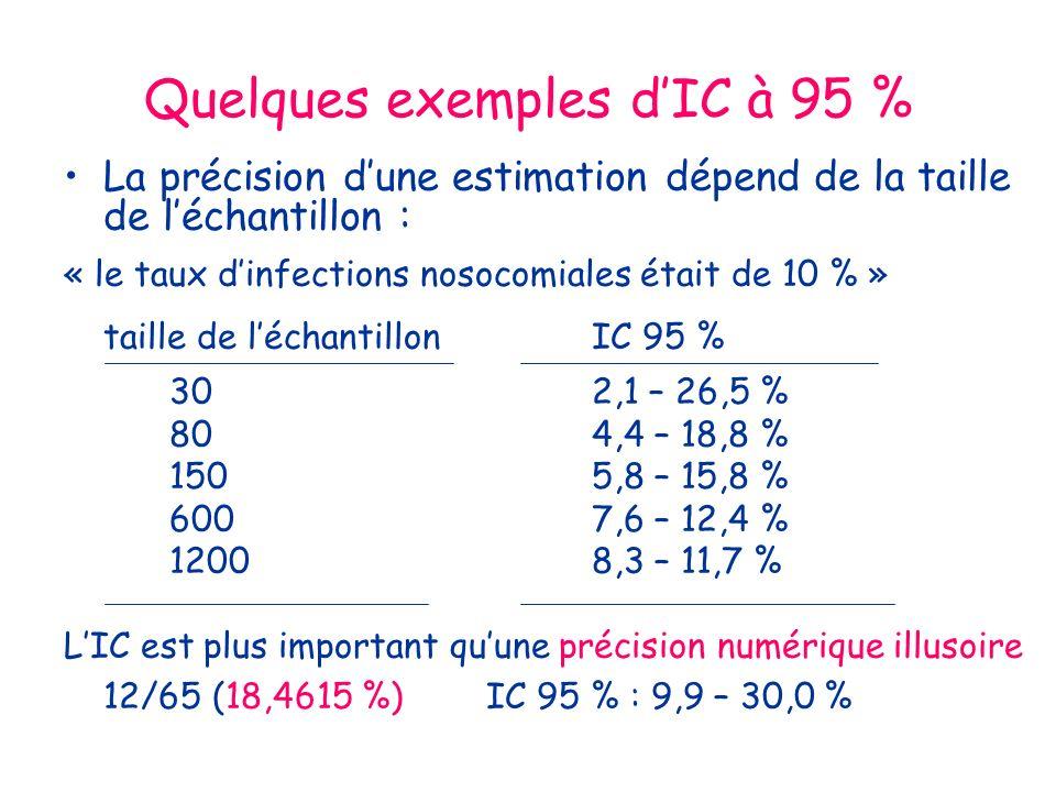 Quelques exemples dIC à 95 % La précision dune estimation dépend de la taille de léchantillon : « le taux dinfections nosocomiales était de 10 % » taille de léchantillonIC 95 % 302,1 – 26,5 % 804,4 – 18,8 % 1505,8 – 15,8 % 6007,6 – 12,4 % 12008,3 – 11,7 % LIC est plus important quune précision numérique illusoire 12/65 (18,4615 %)IC 95 % : 9,9 – 30,0 %
