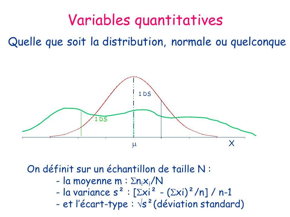 Variables quantitatives Quelle que soit la distribution, normale ou quelconque X On définit sur un échantillon de taille N : - la moyenne m : n i x i /N - la variance s² : [ xi² - ( xi)²/n] / n-1 - et lécart-type : s²(déviation standard) 1 DS