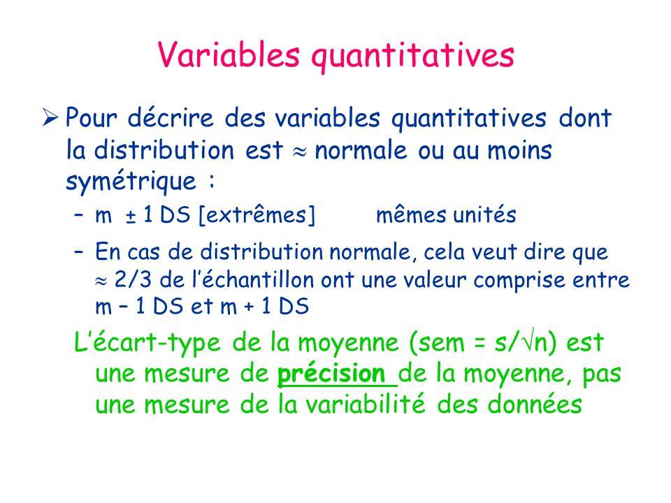 Variables quantitatives Pour décrire des variables quantitatives dont la distribution est normale ou au moins symétrique : –m ± 1 DS [extrêmes]mêmes unités –En cas de distribution normale, cela veut dire que 2/3 de léchantillon ont une valeur comprise entre m – 1 DS et m + 1 DS Lécart-type de la moyenne (sem = s/ n) est une mesure de précision de la moyenne, pas une mesure de la variabilité des données
