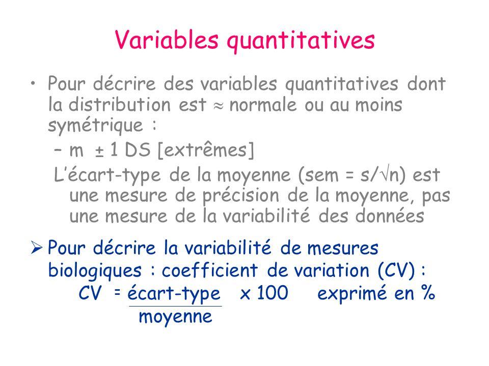 Variables quantitatives Pour décrire des variables quantitatives dont la distribution est normale ou au moins symétrique : –m ± 1 DS [extrêmes] Lécart-type de la moyenne (sem = s/ n) est une mesure de précision de la moyenne, pas une mesure de la variabilité des données Pour décrire la variabilité de mesures biologiques : coefficient de variation (CV) : CV écart-type x 100 exprimé en % moyenne =