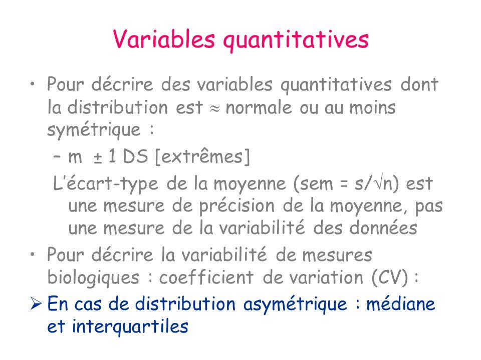 Variables quantitatives Pour décrire des variables quantitatives dont la distribution est normale ou au moins symétrique : –m ± 1 DS [extrêmes] Lécart-type de la moyenne (sem = s/ n) est une mesure de précision de la moyenne, pas une mesure de la variabilité des données Pour décrire la variabilité de mesures biologiques : coefficient de variation (CV) : En cas de distribution asymétrique : médiane et interquartiles