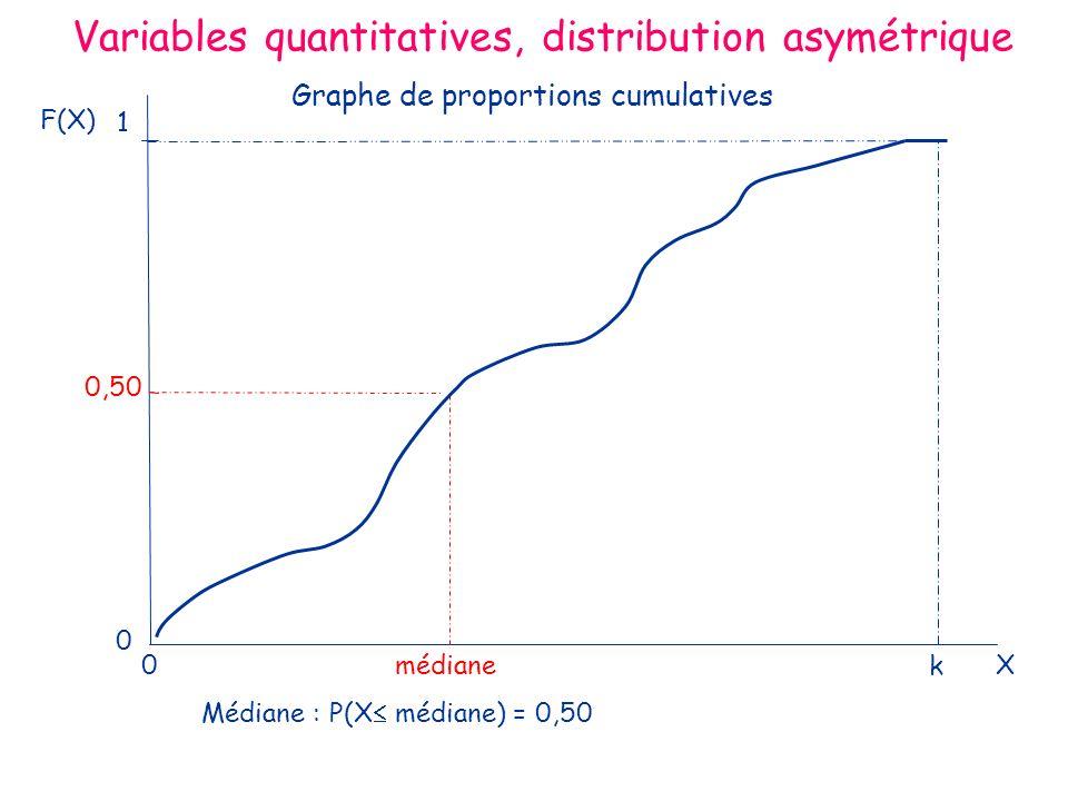 Variables quantitatives, distribution asymétrique F(X) 0 médiane kX 0 0,50 1 Médiane : P(X médiane) = 0,50 Graphe de proportions cumulatives