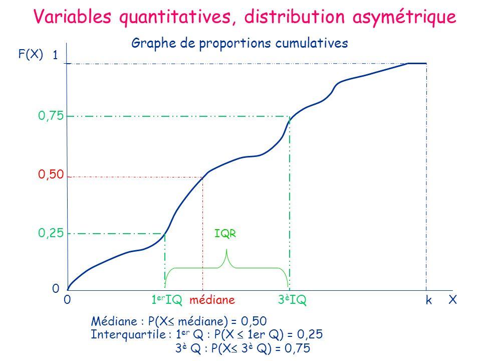 Variables quantitatives, distribution asymétrique F(X) 0 1 er IQ médiane 3 è IQ kX 0 0,50 1 0,75 0,25 Médiane : P(X médiane) = 0,50 Interquartile : 1 er Q : P(X 1er Q) = 0,25 3 è Q : P(X 3 è Q) = 0,75 Graphe de proportions cumulatives IQR