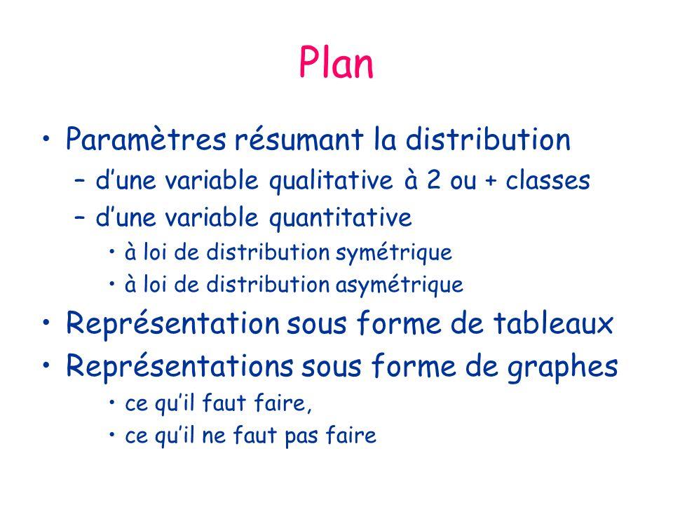 Plan Paramètres résumant la distribution –dune variable qualitative à 2 ou + classes –dune variable quantitative à loi de distribution symétrique à loi de distribution asymétrique Représentation sous forme de tableaux Représentations sous forme de graphes ce quil faut faire, ce quil ne faut pas faire