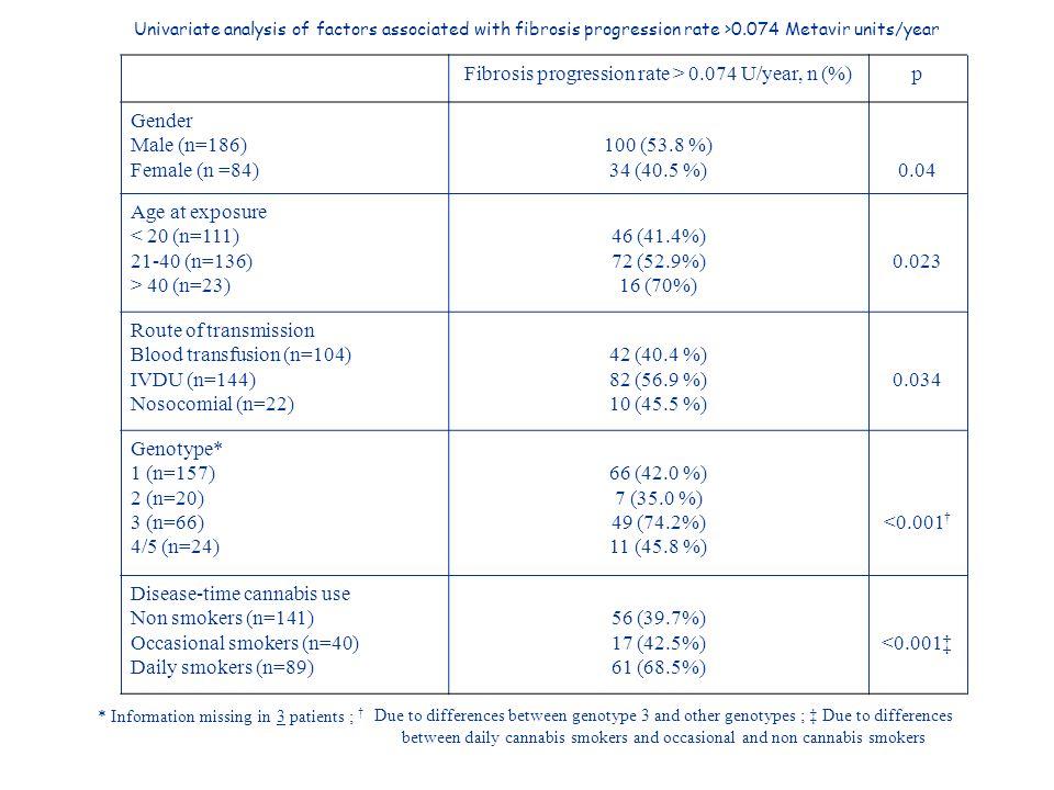 Fibrosis progression rate > 0.074 U/year, n (%)p Gender Male (n=186) Female (n =84) 100 (53.8 %) 34 (40.5 %)0.04 Age at exposure < 20 (n=111) 21-40 (n=136) > 40 (n=23) 46 (41.4%) 72 (52.9%) 16 (70%) 0.023 Route of transmission Blood transfusion (n=104) IVDU (n=144) Nosocomial (n=22) 42 (40.4 %) 82 (56.9 %) 10 (45.5 %) 0.034 Genotype* 1 (n=157) 2 (n=20) 3 (n=66) 4/5 (n=24) 66 (42.0 %) 7 (35.0 %) 49 (74.2%) 11 (45.8 %) <0.001 Disease-time cannabis use Non smokers (n=141) Occasional smokers (n=40) Daily smokers (n=89) 56 (39.7%) 17 (42.5%) 61 (68.5%) <0.001 Due to differences between genotype 3 and other genotypes ; Due to differences between daily cannabis smokers and occasional and non cannabis smokers * Information missing in 3 patients ; Univariate analysis of factors associated with fibrosis progression rate >0.074 Metavir units/year