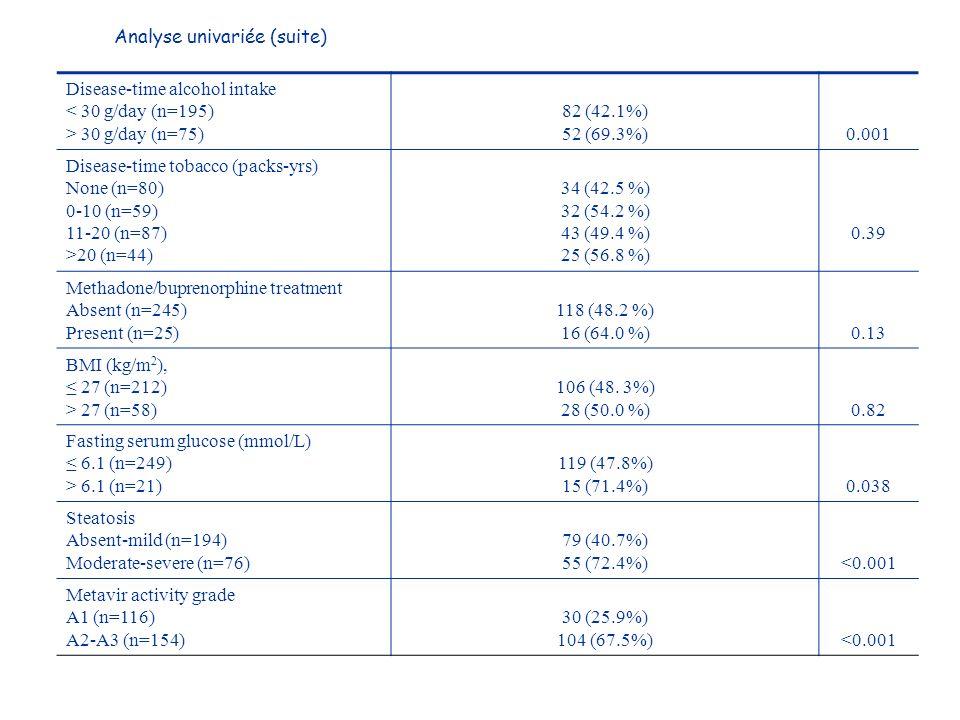 Disease-time alcohol intake < 30 g/day (n=195) > 30 g/day (n=75) 82 (42.1%) 52 (69.3%)0.001 Disease-time tobacco (packs-yrs) None (n=80) 0-10 (n=59) 11-20 (n=87) >20 (n=44) 34 (42.5 %) 32 (54.2 %) 43 (49.4 %) 25 (56.8 %) 0.39 Methadone/buprenorphine treatment Absent (n=245) Present (n=25) 118 (48.2 %) 16 (64.0 %)0.13 BMI (kg/m 2 ), 27 (n=212) > 27 (n=58) 106 (48.