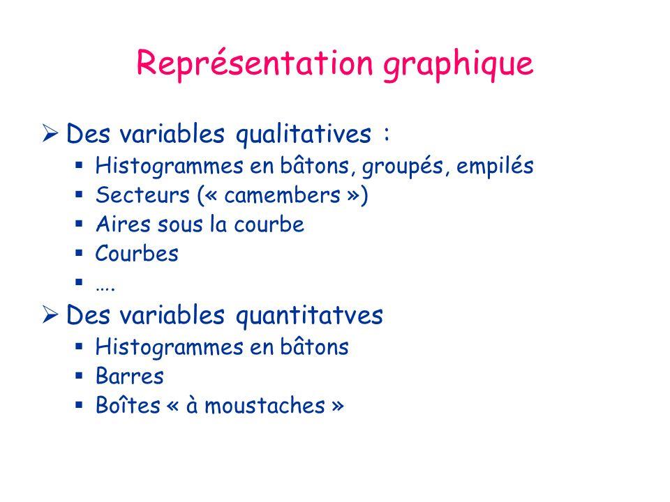 Représentation graphique Des variables qualitatives : Histogrammes en bâtons, groupés, empilés Secteurs (« camembers ») Aires sous la courbe Courbes ….