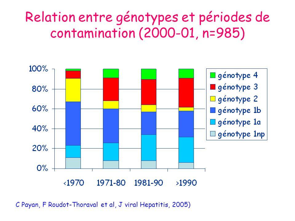Relation entre génotypes et périodes de contamination (2000-01, n=985) C Payan, F Roudot-Thoraval et al, J viral Hepatitis, 2005)