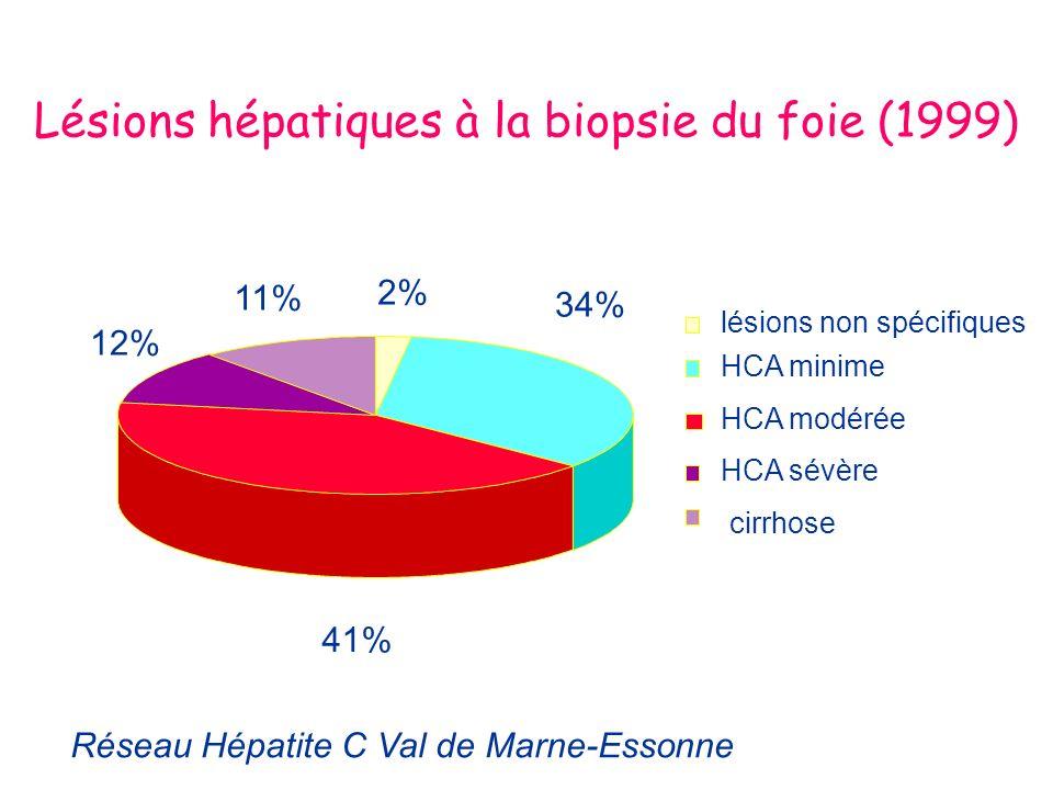 Lésions hépatiques à la biopsie du foie (1999) 2% 12% 11% 41% 34% lésions non spécifiques HCA minime HCA modérée HCA sévère cirrhose Réseau Hépatite C Val de Marne-Essonne