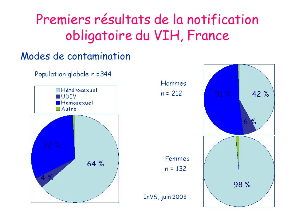 Premiers résultats de la notification obligatoire du VIH, France Modes de contamination 64 % 4 % 32 % 42 % 6 % 51 % 98 % InVS, juin 2003
