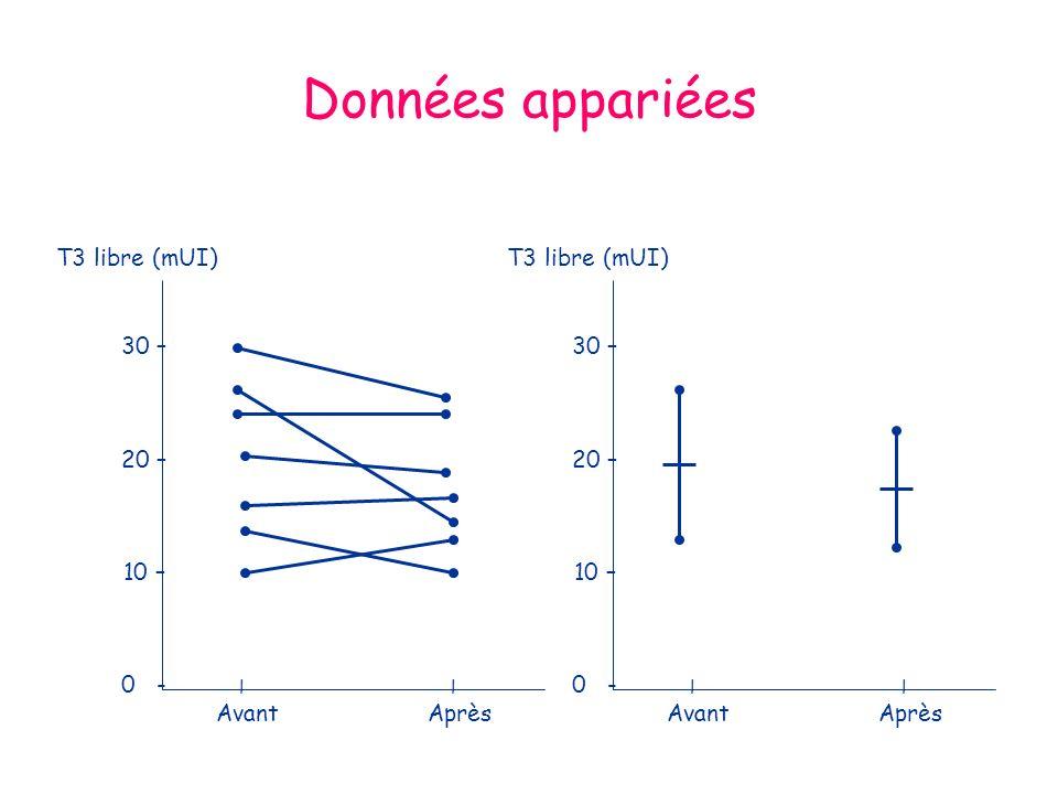 Données appariées AvantAprès l 30 – 20 – 10 – 0 - T3 libre (mUI) AvantAprès l 30 – 20 – 10 – 0 - T3 libre (mUI)
