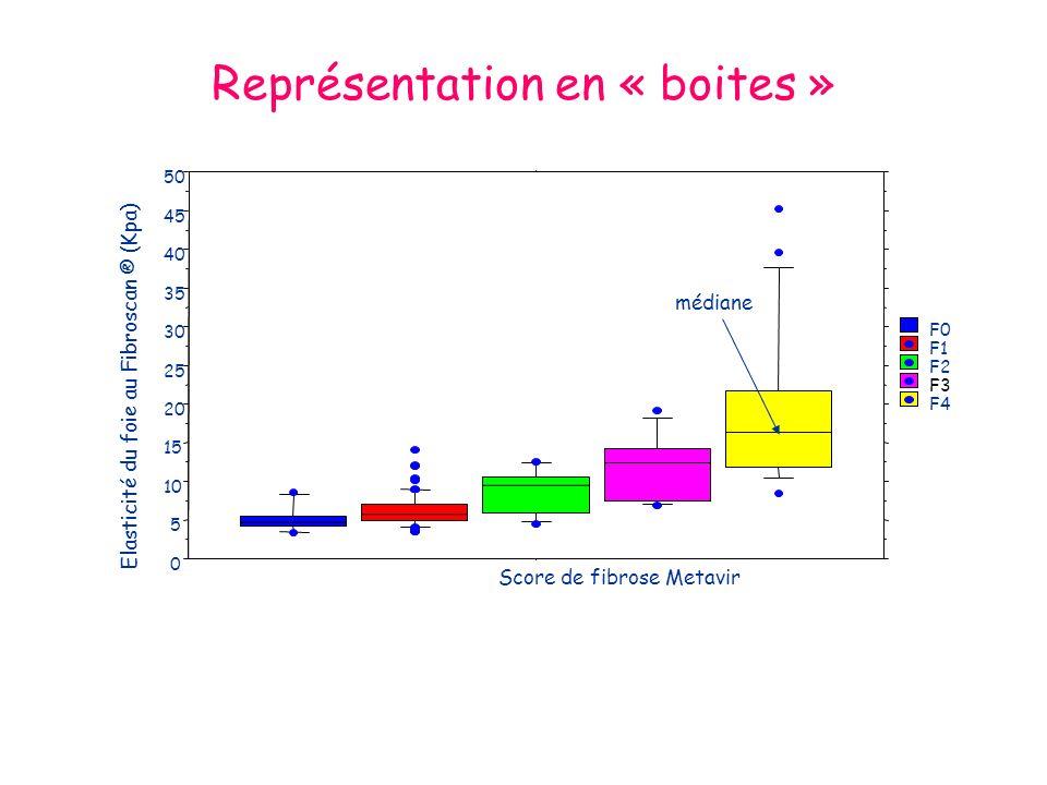 Représentation en « boites » Elasticité du foie au Fibroscan ® (Kpa) médiane
