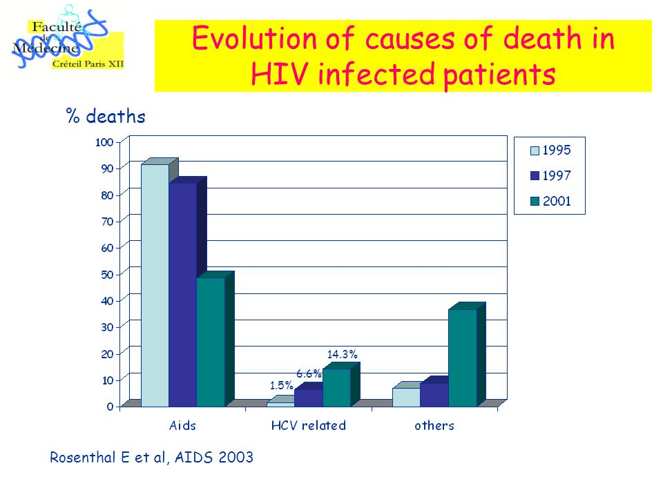 Evolution of causes of death in HIV infected patients Rosenthal E et al, AIDS 2003 % deaths 6.6% 14.3% 1.5%