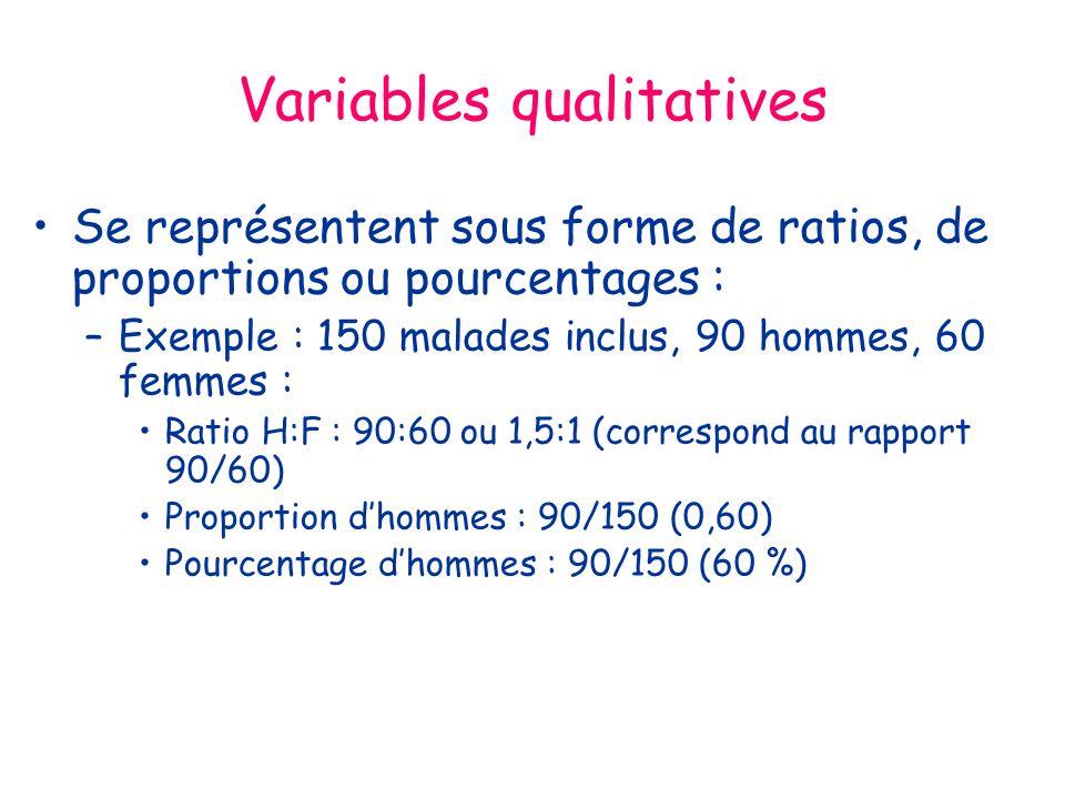 Variables qualitatives Se représentent sous forme de ratios, de proportions ou pourcentages : –Exemple : 150 malades inclus, 90 hommes, 60 femmes : Ratio H:F : 90:60 ou 1,5:1 (correspond au rapport 90/60) Proportion dhommes : 90/150 (0,60) Pourcentage dhommes : 90/150 (60 %)