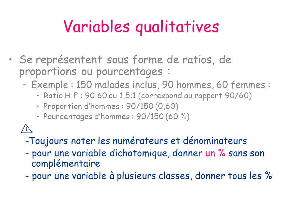 Variables qualitatives Se représentent sous forme de ratios, de proportions ou pourcentages : –Exemple : 150 malades inclus, 90 hommes, 60 femmes : Ratio H:F : 90:60 ou 1,5:1 (correspond au rapport 90/60) Proportion dhommes : 90/150 (0,60) Pourcentages dhommes : 90/150 (60 %) -Toujours noter les numérateurs et dénominateurs - pour une variable dichotomique, donner un % sans son complémentaire - pour une variable à plusieurs classes, donner tous les % !