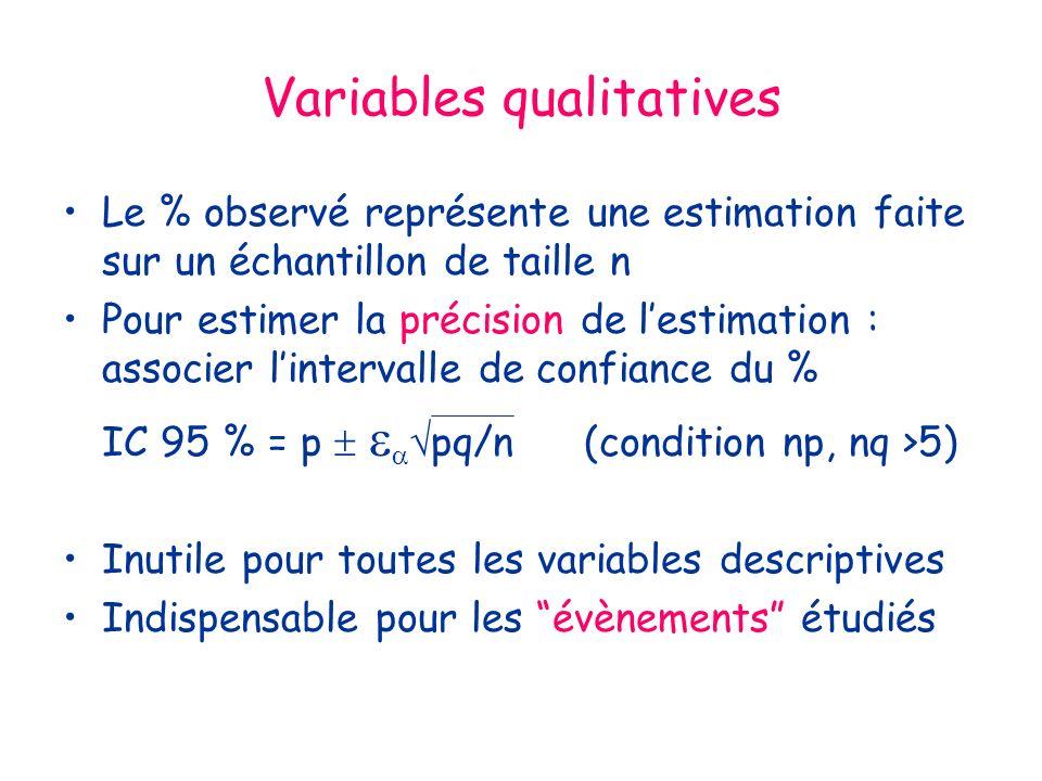 Variables qualitatives Le % observé représente une estimation faite sur un échantillon de taille n Pour estimer la précision de lestimation : associer lintervalle de confiance du % IC 95 % = p pq/n(condition np, nq >5) Inutile pour toutes les variables descriptives Indispensable pour les évènements étudiés