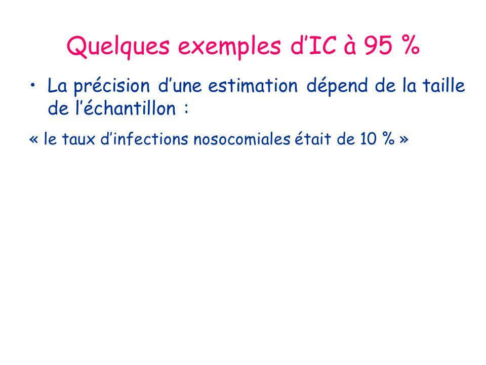 Quelques exemples dIC à 95 % La précision dune estimation dépend de la taille de léchantillon : « le taux dinfections nosocomiales était de 10 % »