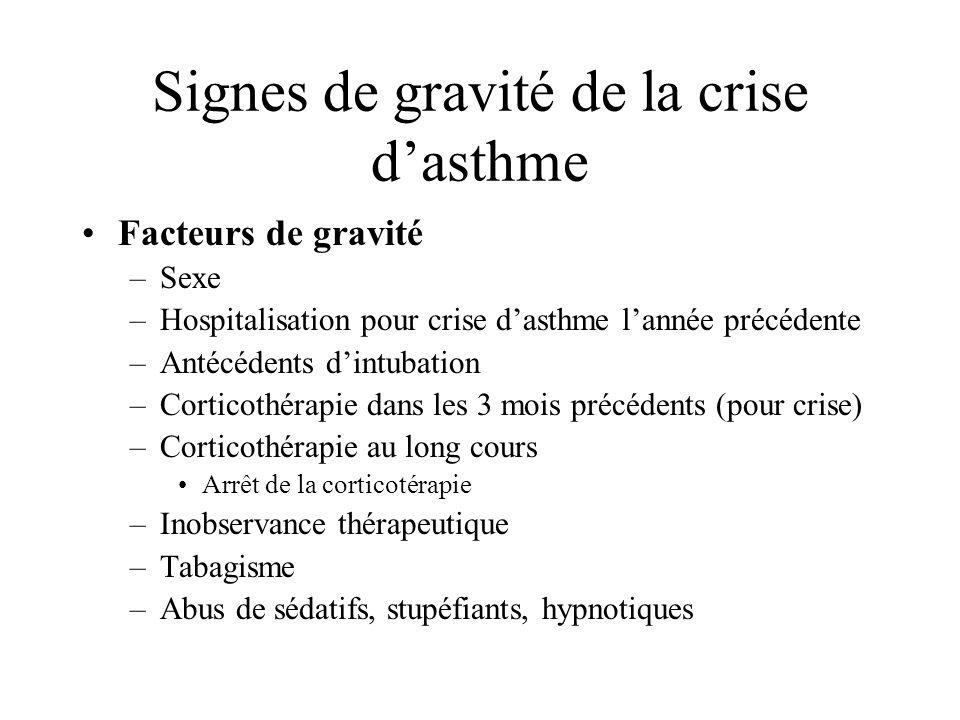 Signes de gravité de la crise dasthme Facteurs de gravité –Sexe –Hospitalisation pour crise dasthme lannée précédente –Antécédents dintubation –Cortic