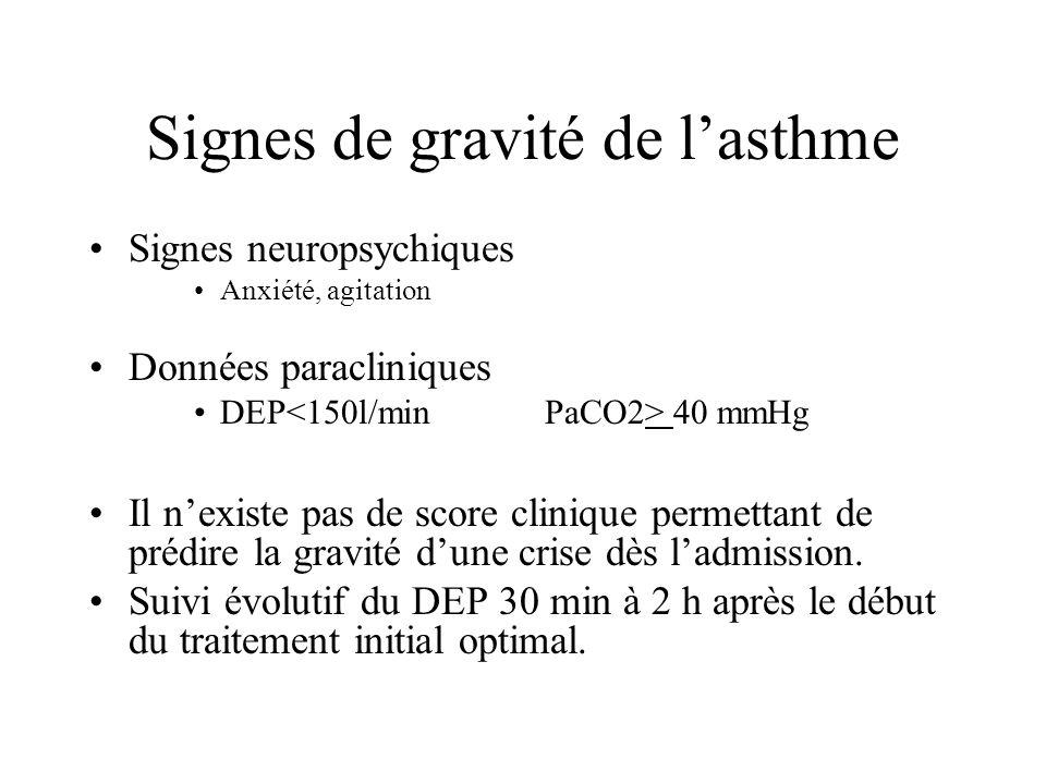 Signes de gravité de lasthme Signes neuropsychiques Anxiété, agitation Données paracliniques DEP 40 mmHg Il nexiste pas de score clinique permettant d