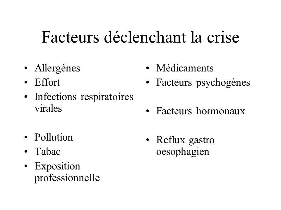 Facteurs déclenchant la crise Allergènes Effort Infections respiratoires virales Pollution Tabac Exposition professionnelle Médicaments Facteurs psych