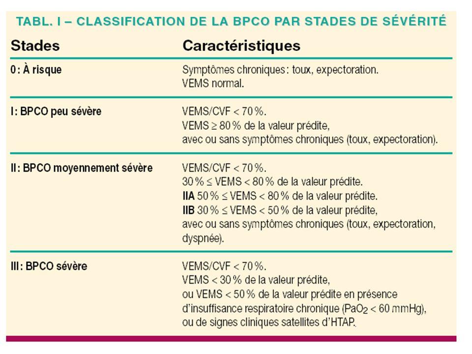 CLASSIFICATION DE LA BPCO PAR STADES DE SÉVÉRITÉ (les plus fréquemment mentionnées) 0: Sujets à risque VEMS normal avec symptômes chroniques : toux, expectoration (Stade de la bronchite chronique) I : BPCO légère VEMS/CVF < 70% VEMS 80 % avec ou sans symptômes chroniques (toux, expectoration) II : BPCO modérée VEMS/CVF < 70% 50 VEMS < 80% apparition dune dyspnée deffort qui peut constituer le motif de consultation.