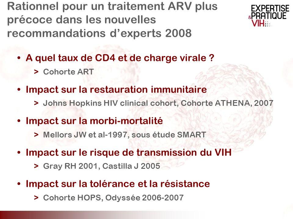 Rationnel pour un traitement ARV plus précoce dans les nouvelles recommandations dexperts 2008 A quel taux de CD4 et de charge virale ? >Cohorte ART I