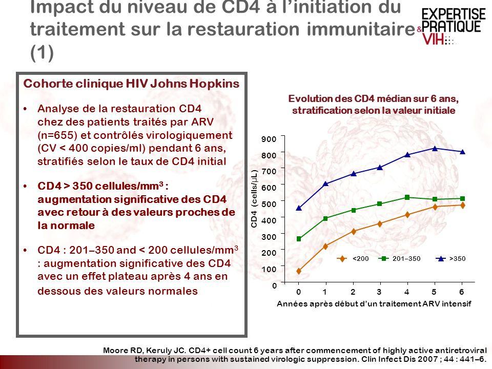 Impact du niveau de CD4 à linitiation du traitement sur la restauration immunitaire (1) Cohorte clinique HIV Johns Hopkins Analyse de la restauration