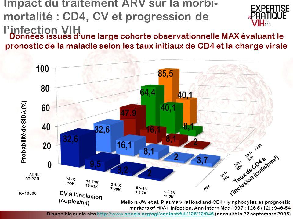 Impact du traitement ARV sur la morbi- mortalité : CD4, CV et progression de linfection VIH Données issues dune large cohorte observationnelle MAX éva