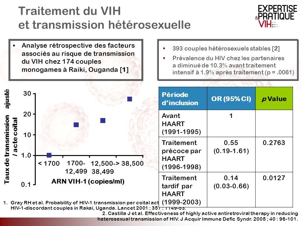 Traitement du VIH et transmission hétérosexuelle Analyse rétrospective des facteurs associés au risque de transmission du VIH chez 174 couples monogam