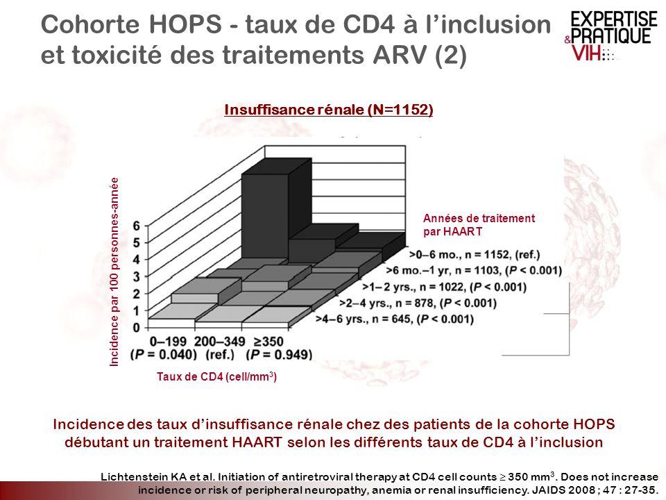 Cohorte HOPS - taux de CD4 à linclusion et toxicité des traitements ARV (2) Insuffisance rénale (N=1152) Incidence des taux dinsuffisance rénale chez