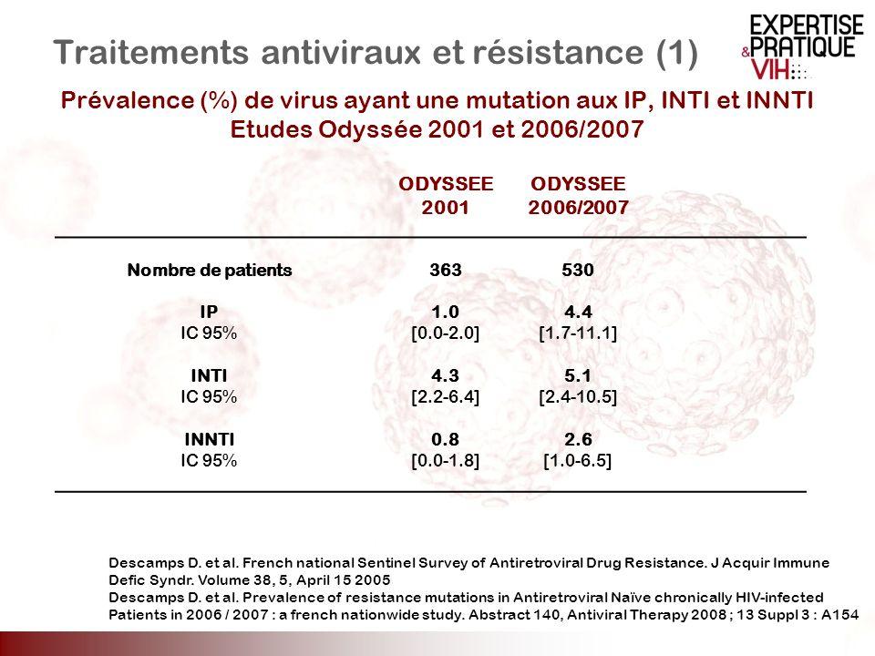 ODYSSEE 2001 ODYSSEE 2006/2007 Nombre de patients363530 IP1.04.4 IC 95%[0.0-2.0][1.7-11.1] INTI4.35.1 IC 95%[2.2-6.4][2.4-10.5] INNTI0.82.6 IC 95%[0.0