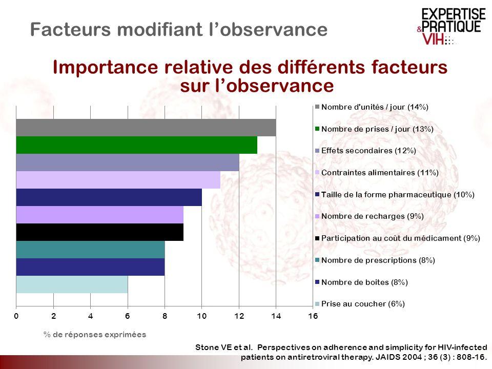 Facteurs modifiant lobservance Importance relative des différents facteurs sur lobservance Stone VE et al. Perspectives on adherence and simplicity fo