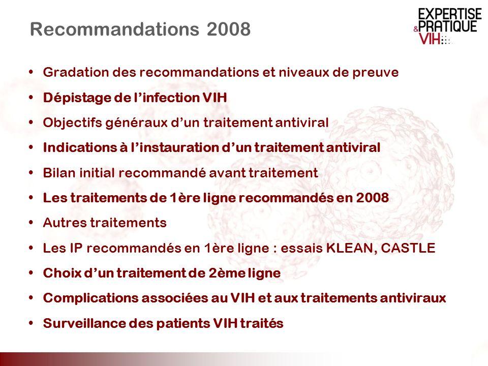 Recommandations 2008 Gradation des recommandations et niveaux de preuve Dépistage de linfection VIH Objectifs généraux dun traitement antiviral Indica
