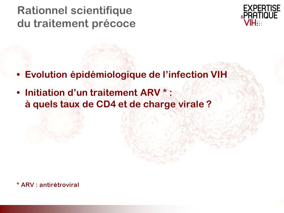 Evolution épidémiologique de linfection VIH Initiation dun traitement ARV * : à quels taux de CD4 et de charge virale ? * ARV : antirétroviral