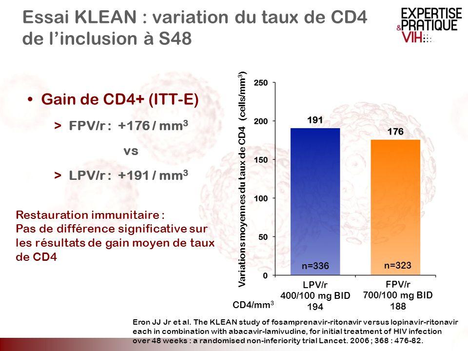 Essai KLEAN : variation du taux de CD4 de linclusion à S48 Gain de CD4+ (ITT-E) >FPV/r : +176 / mm 3 vs >LPV/r : +191 / mm 3 Variations moyennes du ta