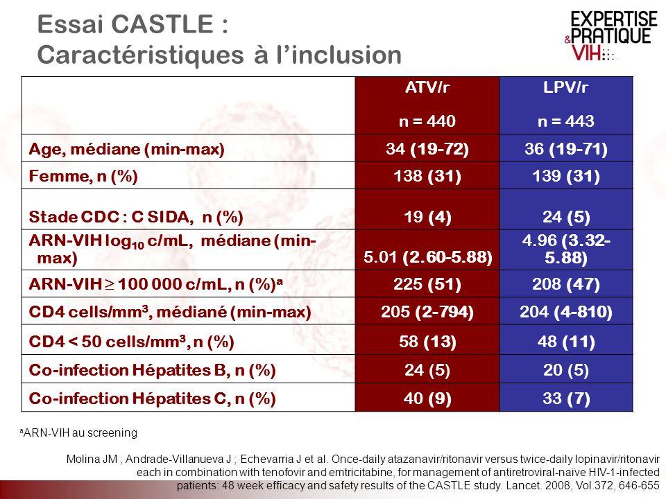 Essai CASTLE : Caractéristiques à linclusion ATV/r n = 440 LPV/r n = 443 Age, médiane (min-max)34 (19-72)36 (19-71) Femme, n (%)138 (31)139 (31) Stade